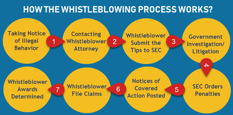 How the whistleblowing process works? New York City Whistleblower attorney, New York City False Claim attorney, New York City Whistleblowing retaliation attorney