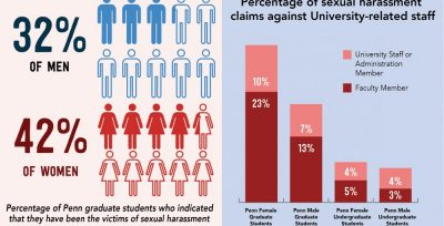 Penn Students Seek Better Sexual Harassment Policies